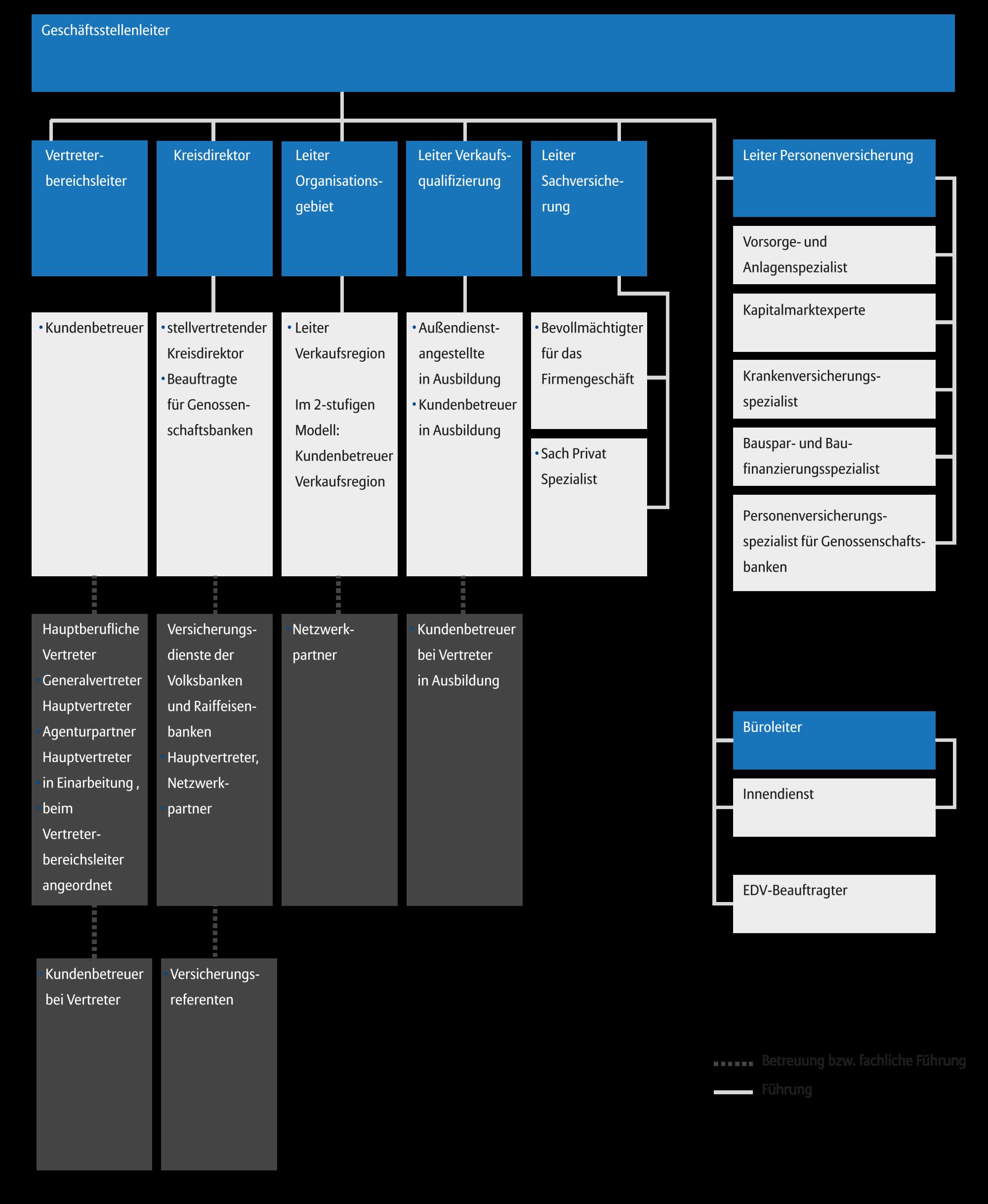 Struktur einer Geschäftsstelle